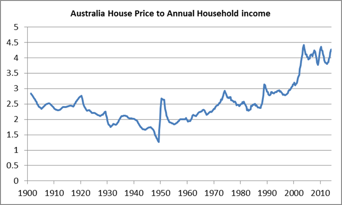 3-australia-house-price-to-annual-household-income.png