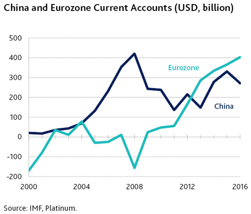 china-and-eurozone-current-accts-(1).png