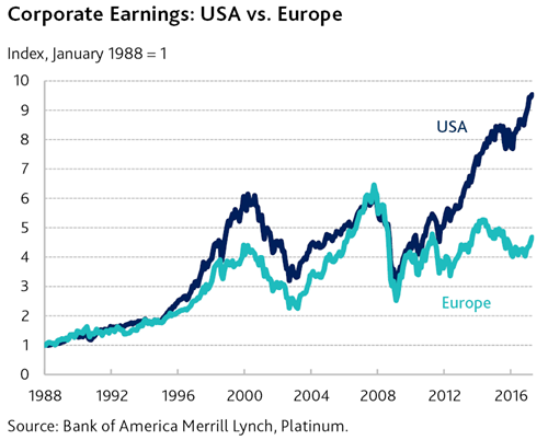 corp-earnings-usa-vs-europe-(1).png