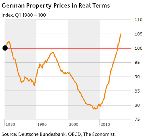 german-property-prices-in-real-terms-(1).png