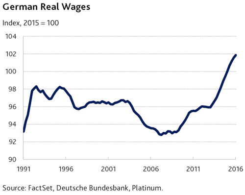 german-real-wages-(1).png